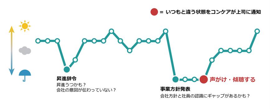 コンケアのコンディショングラフ