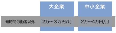 「短時間労働者以外」大企業:3万円/月、中小企業:4万円/月